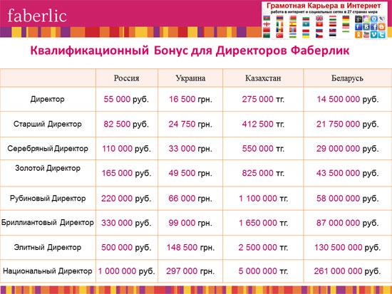 Денежные бонусы за новые звания в Фаберлик